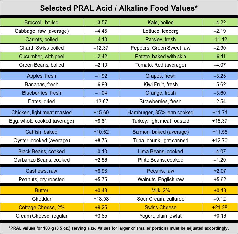 Alkaline Food Charts 1