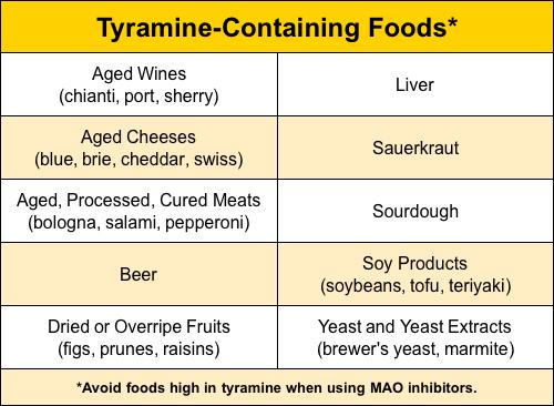 Tyramine foods chart
